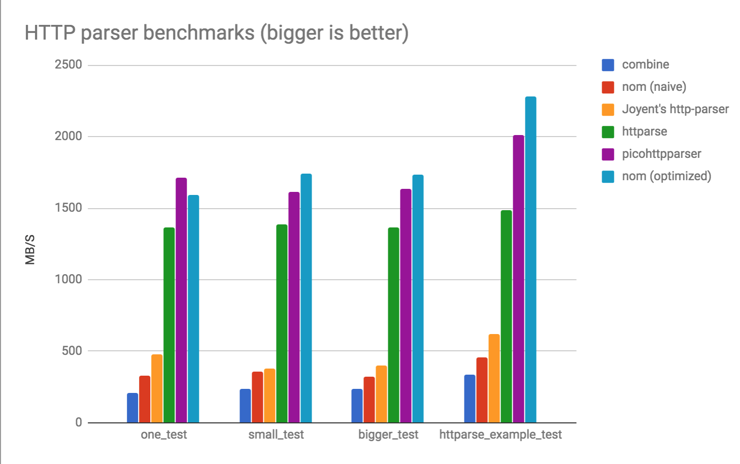 HTTP benchmarks